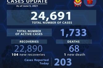 203 more police personnel contract COVID-19
