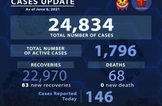 PNP reports 68th COVID-19 fatality, 146 more COVID-19 cases