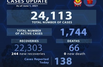 Zamboanga City police captain is PNP's 66th COVID-19 fatality