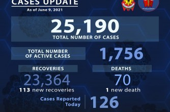 PNP reports 126 more COVID-19 cases