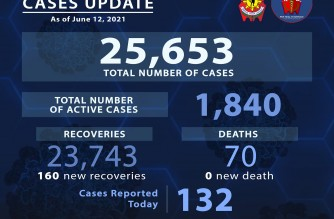 PNP reports 132 more COVID-19 cases