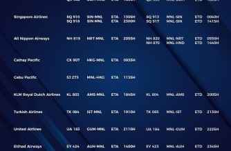 MIAA releases list of operational commercial flights for Monday, June 14