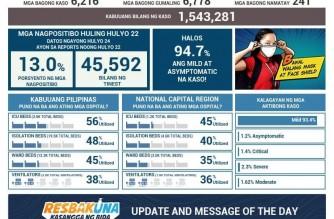 DOH reports 6,216 more COVID-19 cases