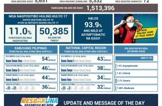 COVID-19 cases in PHL climb to 1,513,396