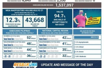 DOH reports 6,845 more COVID-19 cases; PHL tally rises to 1,537,097