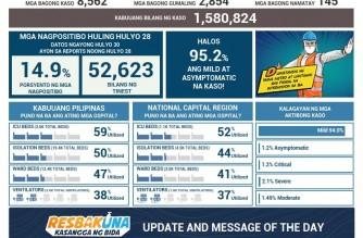 DOH reports 8,562 more COVID-19 cases