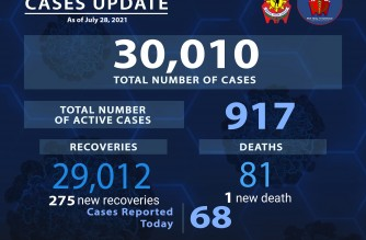 Detected COVID-19 cases among police personnel breach 30,000 mark