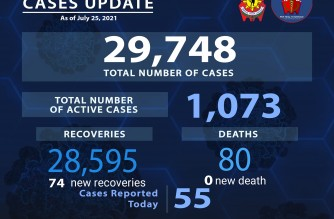 PNP reports 55 more COVID-19 cases among police personnel