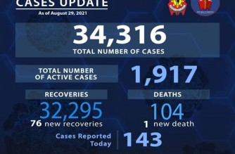 PNP reports 143 more COVID-19 cases