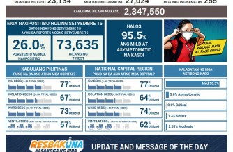 DOH reports 23,134 additional COVID-19 cases