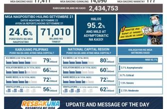 PHL COVID-19 tally rises to 2,434,753