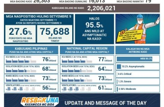 PHL logs record-high 26,303 new COVID-19 infections