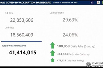 The number of fully vaccinated in the country reached more than 18.56 million or more than 24 percent of the target population as of Sept. 19, 2021, Malacanang said on Monday, Sept. 20 (Screenshot of PCOO video/Malacanang press briefing)