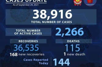 PNP reports 144 additional COVID-19 cases
