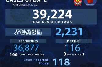PNP reports 118 more COVID-19 cases