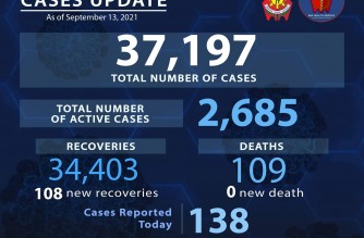 PNP reports 138 more COVID-19 cases