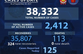 PNP reports 125 more COVID-19 cases