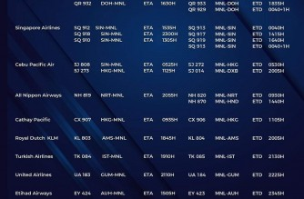 MIAA releases list of operational commercial flights for Sunday, Oct. 24