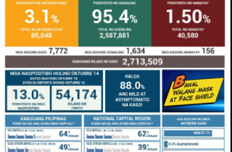 PHL COVID-19 tally rises to 2,713,509