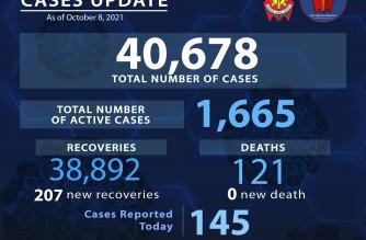 PNP logs 145 more COVID-19 cases