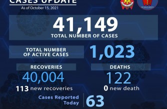 PNP reports 63 more COVID-19 cases