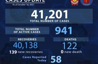 PNP COVID-19 cases climb to 41,201
