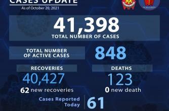 PNP COVID-19 tally at 41,398